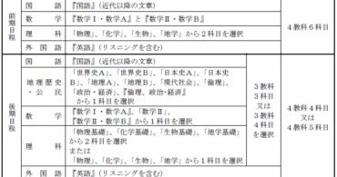 平成28年度センター試験、受験教科・科目【大学受験勉強】