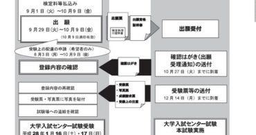 平成28年度センター試験、受験票【大学受験勉強】